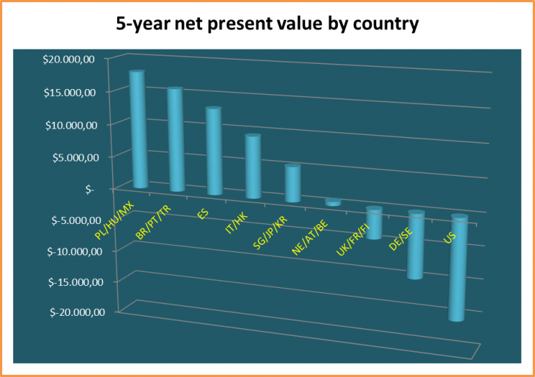 5 year net present value by country day trading futures as a business
