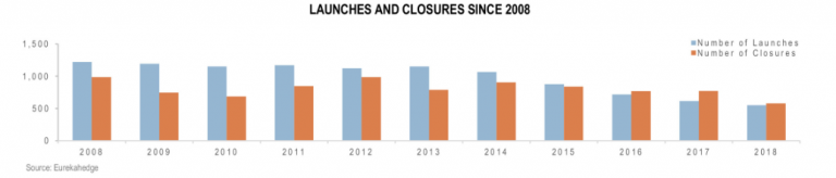 Who's the real dumb money now? Hedge fund openings and closures since 2008Hedge fund openings and closures since 2008.