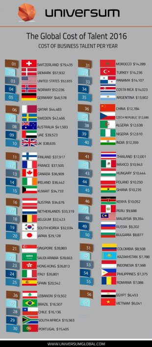 Opportunity cost of trading by country